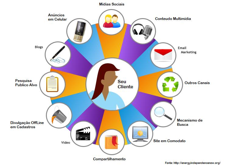 servicos-marketing-digital