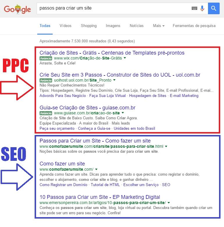 Anunciar no Google dá resultado: